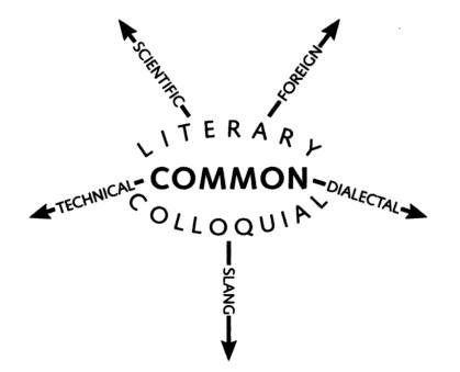Stan Carey - James Murray's lexical diagram