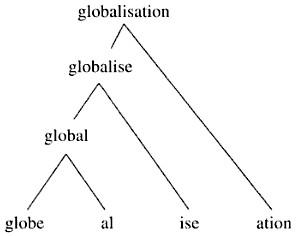 Word Formation Process - Concept Map