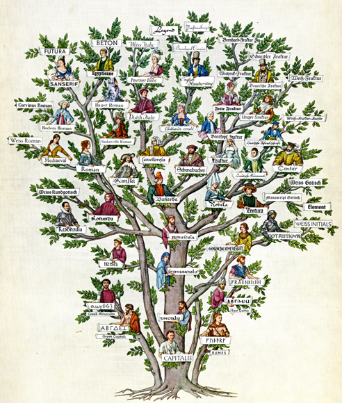 Creative Family Tree Drawings of a Family Tree of Types