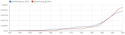 Google ngram viewer - proactive in UK and US English