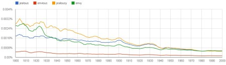 Google Ngram Viewer graph of jealous, jealousy, envious, envy