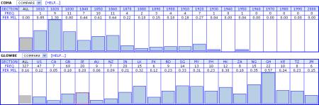 an european in coha vs. glowbe corpus comparison