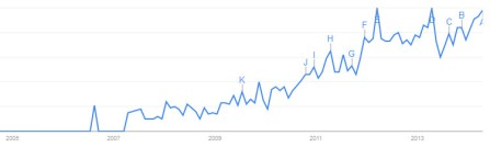Google Trends - 'go viral' in news headlines