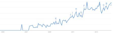 Google Trends - 'go viral' in news headlines