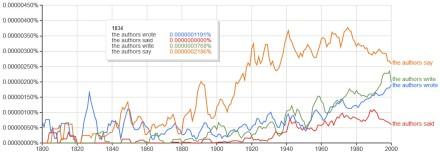 google ngram viewer - the authors say, write, said, wrote