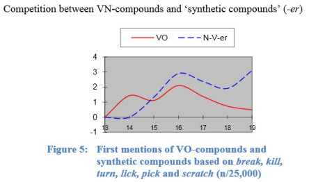Volker Gast - verb-noun compounds vs synthetic noun-verb-er in history of English