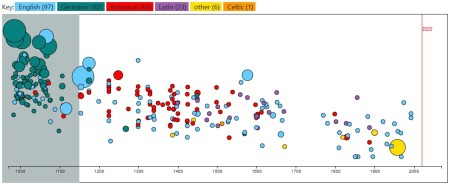 Screengrab of the OED Text Visualizer. It shows a rectangular display with colour-coded bubbles of various sizes scattered along a timescale from before the year 1000 up to 2000 on the x-axis. Along the top are the colour codes: English, in blue (97), Germanic, in dark green (82), Romance, in red (66), Latin, in purple (23), other, in yellow (6), and Celtic, in orange (1).