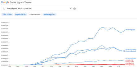Google Ngram Viewer graph from 1950 to 2019 showing a steady rise in use of 'disambiguate' and a more gradual rise in use of 'disambiguates', 'disambiguated', and 'disambiguating', all in blue. This contrasts with hardly any frequency of use for the equivalent forms of 'ambiguate', in red, which are all barely present above the X-axis.